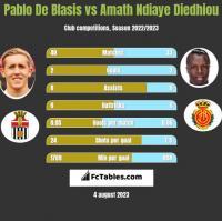 Pablo De Blasis vs Amath Ndiaye Diedhiou h2h player stats