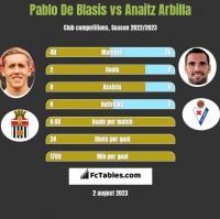 Pablo De Blasis vs Anaitz Arbilla h2h player stats
