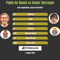 Pablo De Blasis vs Ander Iturraspe h2h player stats