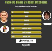 Pablo De Blasis vs Benat Etxebarria h2h player stats
