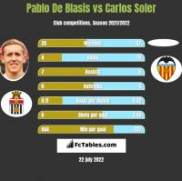 Pablo De Blasis vs Carlos Soler h2h player stats