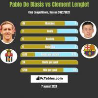 Pablo De Blasis vs Clement Lenglet h2h player stats