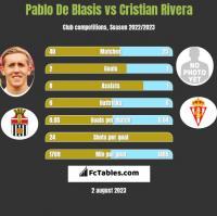 Pablo De Blasis vs Cristian Rivera h2h player stats