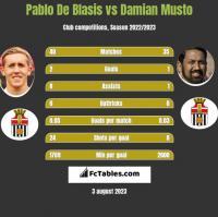 Pablo De Blasis vs Damian Musto h2h player stats