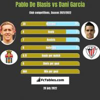 Pablo De Blasis vs Dani Garcia h2h player stats
