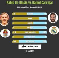 Pablo De Blasis vs Daniel Carvajal h2h player stats