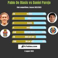 Pablo De Blasis vs Daniel Parejo h2h player stats
