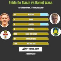 Pablo De Blasis vs Daniel Wass h2h player stats