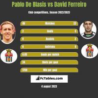 Pablo De Blasis vs David Ferreiro h2h player stats