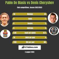 Pablo De Blasis vs Denis Cheryshev h2h player stats