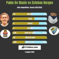 Pablo De Blasis vs Esteban Burgos h2h player stats