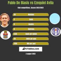 Pablo De Blasis vs Ezequiel Avila h2h player stats