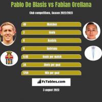 Pablo De Blasis vs Fabian Orellana h2h player stats