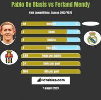 Pablo De Blasis vs Ferland Mendy h2h player stats