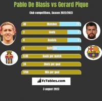 Pablo De Blasis vs Gerard Pique h2h player stats