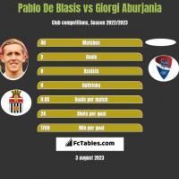 Pablo De Blasis vs Giorgi Aburjania h2h player stats