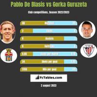 Pablo De Blasis vs Gorka Guruzeta h2h player stats