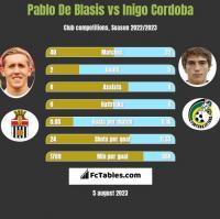 Pablo De Blasis vs Inigo Cordoba h2h player stats