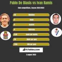 Pablo De Blasis vs Ivan Ramis h2h player stats