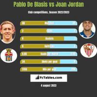 Pablo De Blasis vs Joan Jordan h2h player stats