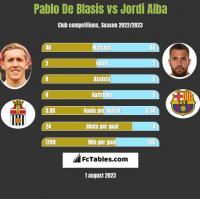 Pablo De Blasis vs Jordi Alba h2h player stats