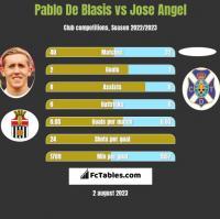 Pablo De Blasis vs Jose Angel h2h player stats