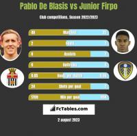 Pablo De Blasis vs Junior Firpo h2h player stats