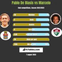 Pablo De Blasis vs Marcelo h2h player stats