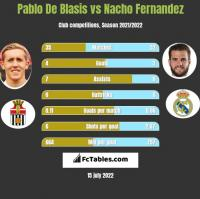 Pablo De Blasis vs Nacho Fernandez h2h player stats