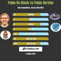 Pablo De Blasis vs Pablo Hervias h2h player stats