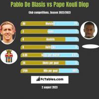 Pablo De Blasis vs Pape Kouli Diop h2h player stats