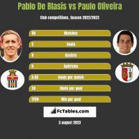 Pablo De Blasis vs Paulo Oliveira h2h player stats