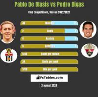 Pablo De Blasis vs Pedro Bigas h2h player stats