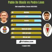 Pablo De Blasis vs Pedro Leon h2h player stats