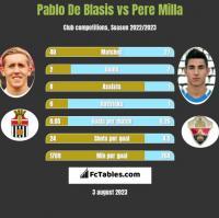 Pablo De Blasis vs Pere Milla h2h player stats