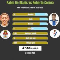 Pablo De Blasis vs Roberto Correa h2h player stats