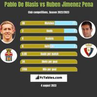 Pablo De Blasis vs Ruben Jimenez Pena h2h player stats