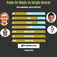 Pablo De Blasis vs Sergio Alvarez h2h player stats