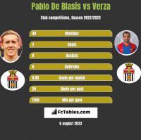 Pablo De Blasis vs Verza h2h player stats