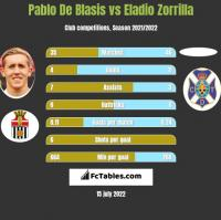 Pablo De Blasis vs Eladio Zorrilla h2h player stats
