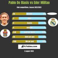 Pablo De Blasis vs Eder Militao h2h player stats