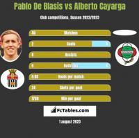 Pablo De Blasis vs Alberto Cayarga h2h player stats
