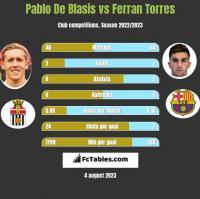 Pablo De Blasis vs Ferran Torres h2h player stats