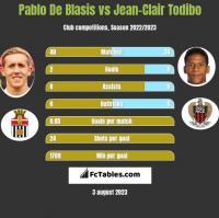 Pablo De Blasis vs Jean-Clair Todibo h2h player stats