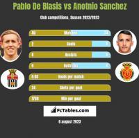 Pablo De Blasis vs Anotnio Sanchez h2h player stats