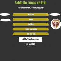 Pablo De Lucas vs Eric h2h player stats