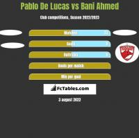 Pablo De Lucas vs Bani Ahmed h2h player stats