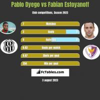 Pablo Dyego vs Fabian Estoyanoff h2h player stats