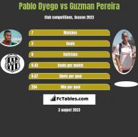Pablo Dyego vs Guzman Pereira h2h player stats