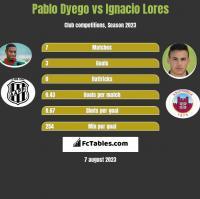 Pablo Dyego vs Ignacio Lores h2h player stats